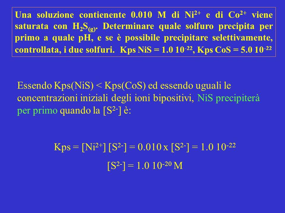 Kps = [Ni2+] [S2-] = 0.010 x [S2-] = 1.0 10-22